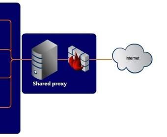 Информация о прокси-серверах